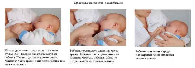 Правильное прикладывание ребенка к груди